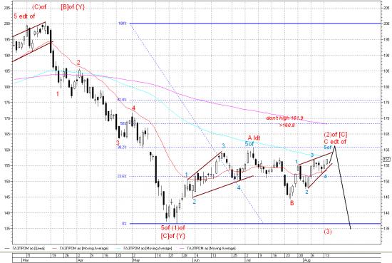 Если акции Газпрома сегодня успеют обновить свой летний максимум, то летний рост рынка будет завершен