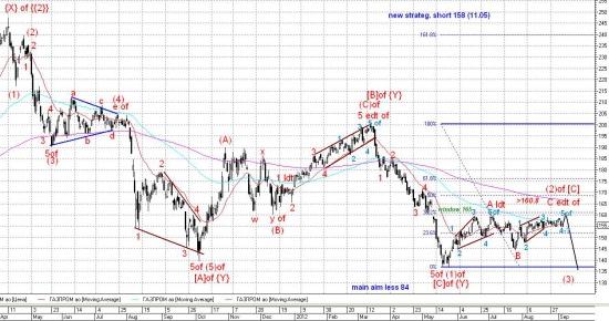 Общая модель волнового развития умирающих акций с 2009г