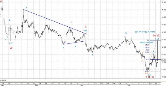 Все внимание на начало продолжения девальвации рубля