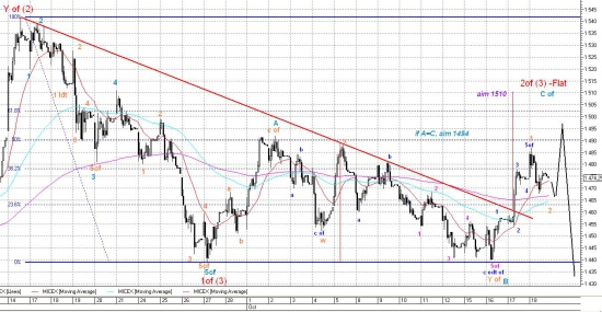 Сужение спреда между марками нефти  - предвестник сильного падения/ Следующая неделя завершит локальный рост октябрьского боковика