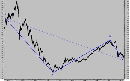 Акции Сбербанка являются лучшей целью для среднесрочной «медвежьей» атаки