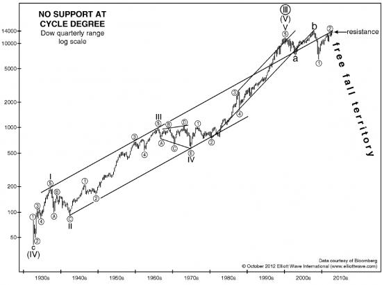 Волновой анализ индексов США