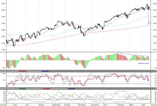 Индекс S&P 500. Закрытие недели ниже 1553п станет триггером для среднесрочной коррекции.