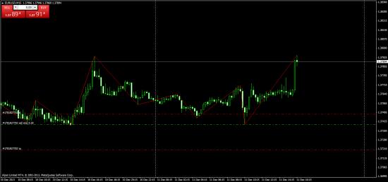 EUR/USD buy