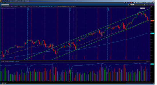 Time to BUY S&P500?