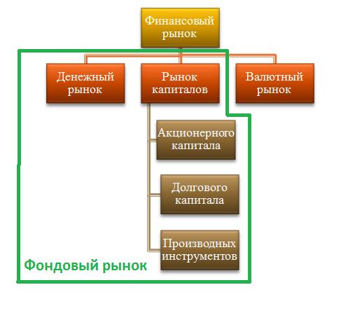 Связь российского фондового рынка и ВВП 3. Схема.  Считается, что рынок облигаций является более безопасным для...