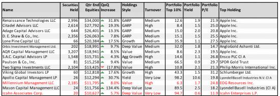 APPLE Inc, доминирующий актив в портфелях TOP 50 Хедж-фондов