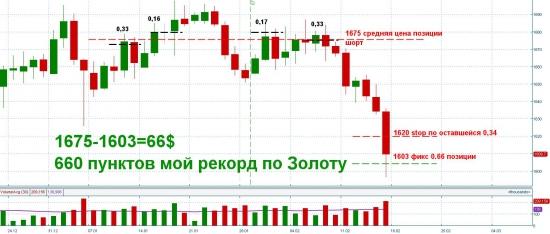 ПОБИЛ СВОЙ РЕКОРД ПО ПУНКТАМ))) ЭЙФОРИЯ))