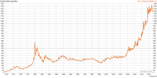 30-летняя история цен на золото в разных валютах.
