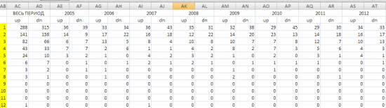 Небольшое исследование на инерцию рынка в Excel.