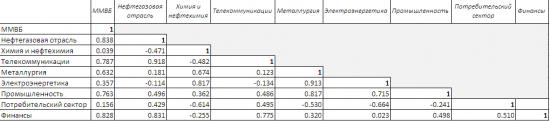 Корреляционная матрица российских индексов.