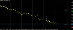 Перспектива движения по EUR/USD и GBP/USD