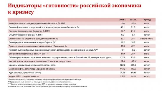 Россия и кризис - только цифры