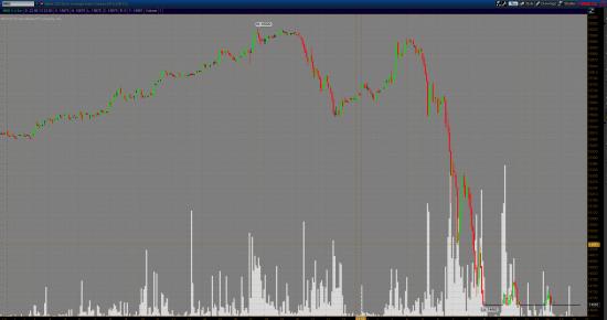 бла ,бла ,бла Лучше объясните мне что с фьючерсом Nikkei225 на СМЕ остановка торгов?