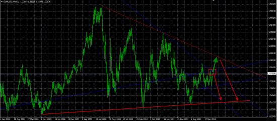 """Давно я про евро не писал тут....""""Я так думаю Евро/бакс"""""""