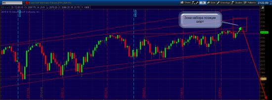 S&P 500, разворот глобального тренда! (Время пришло, хочу в отпуск)
