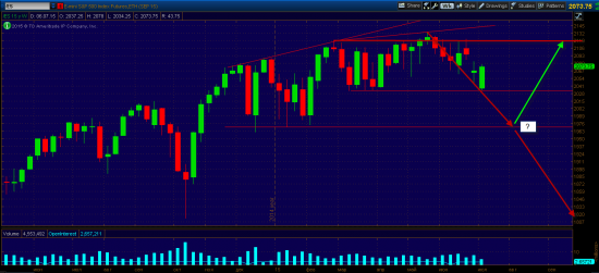 S&P 500, разворот глобального тренда!