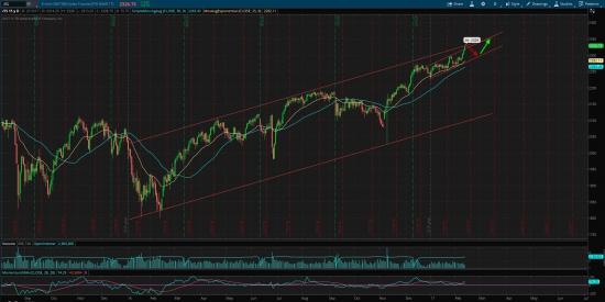 S&P 500, продолжение глобального тренда!