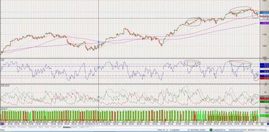 S&P 500 . Куда пойдёт ?