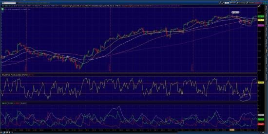 S&P 500  fut  График  4h