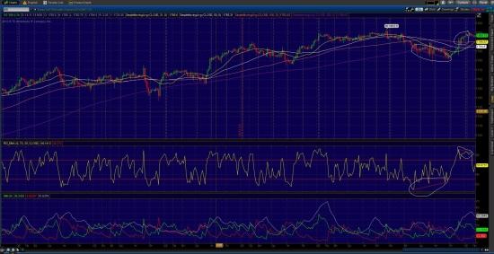 S&P 500  fut  График  2h