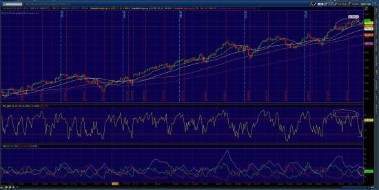 S&P 500  fut  График  1d