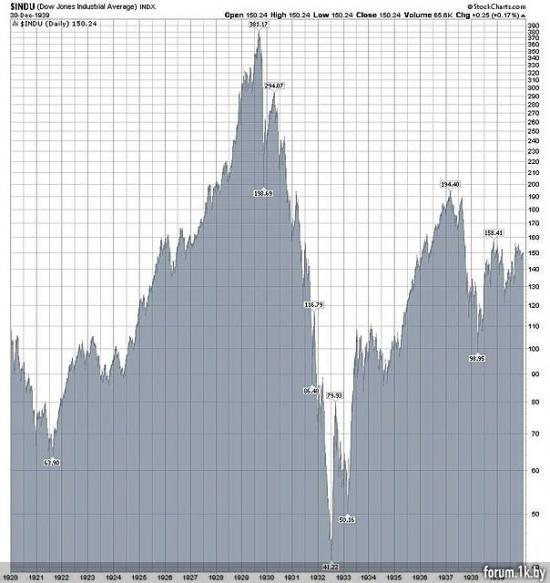 Fiscall cliff cлучится на 90%. Часть 2