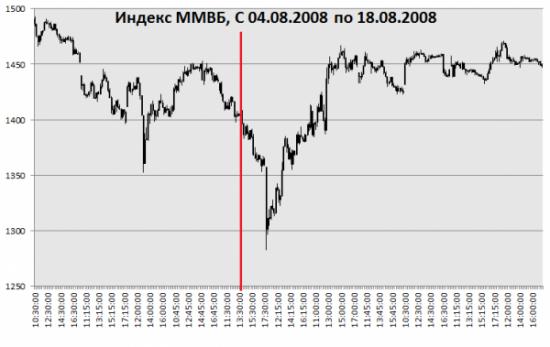 Что будет с рублем и рынком после украинской истории?