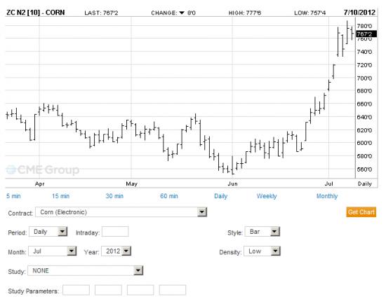 Corn #2 Yellow on CBOT, цены в центах за бушель