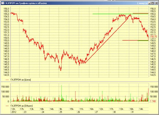 Газпром с ближайшими опционными уровнями
