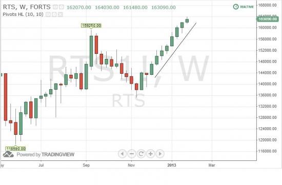 Обратите внимание: 8 неделю продолжается рост