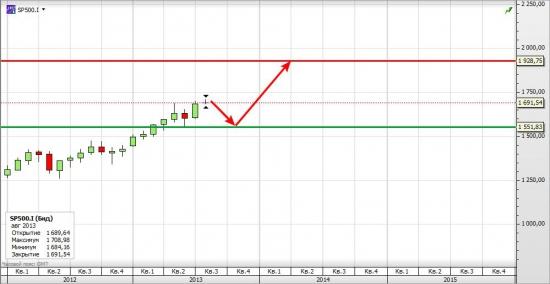 Forecast  S&P 500