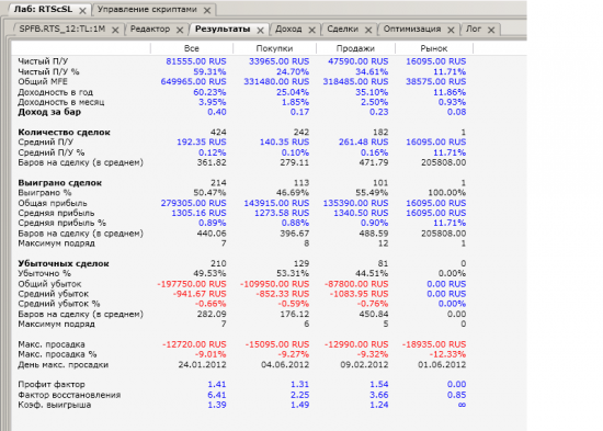 Дарю смартлабовцам алгоритм робота TSLab на фьючерс RTS