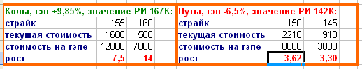 ОПЦИОНЫ. Хотите увеличить счёт в 10 раз за 10 дней? Да запросто!))