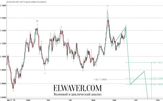 EURUSD: синхронизированный прогноз.