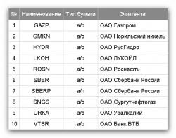 Новый состав базы расчета Индекса ММВБ10