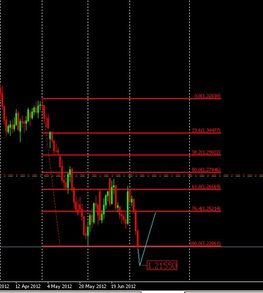 Euro vs dollar. Daily chart.