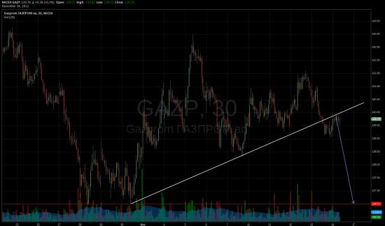Мыслишки по Газпрому
