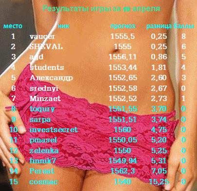 """Угадайка """"Как закроется индекс СиПи"""" + итоги за 19 апреля 2013г."""