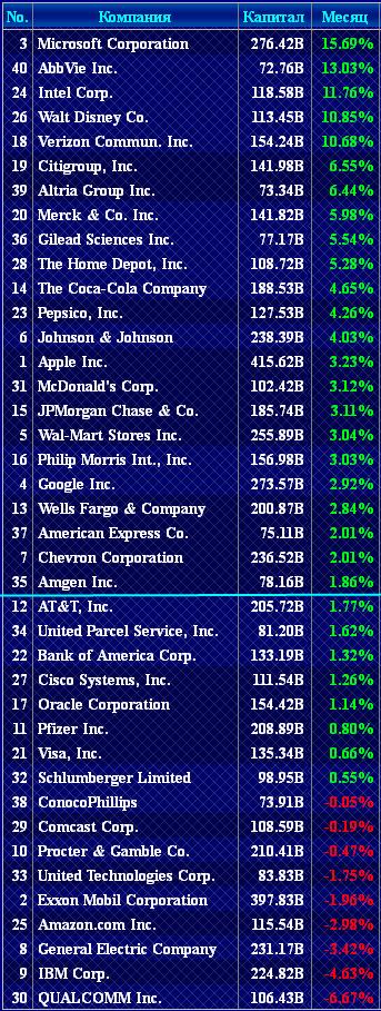 40 компаний SP500 в апреле