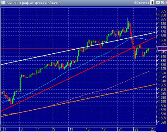 График индекса S&P 500 20-26.05.2013