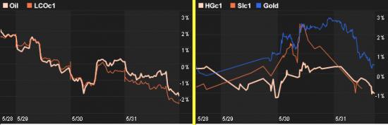 сравнительные графики по нефти и металлам