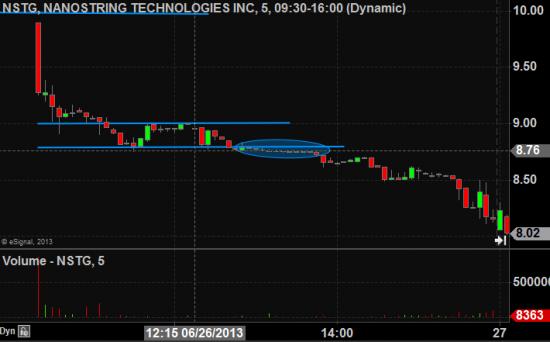 IPO на NYSE — торговля на один день