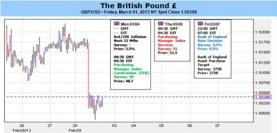 GBP/USD - возможны интересные движения