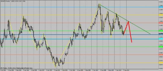 EUR/USD,Окончен ли Back to creek?