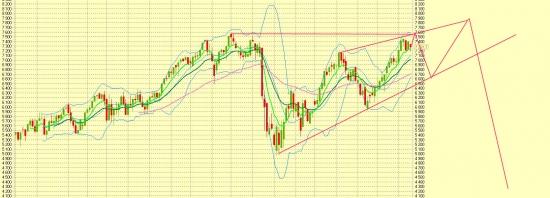 Один из сценариев движения мировых рынков.