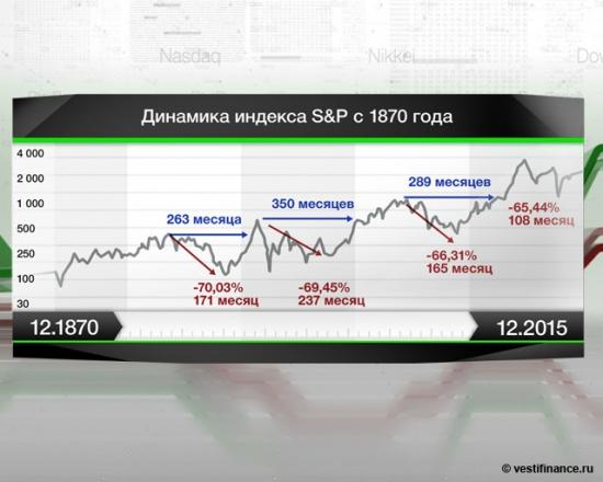 S&P 500 преодолел максимум 2008г на позитивных ожиданиях относительно Европы