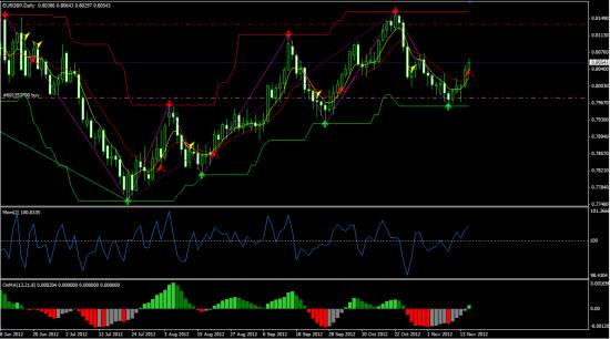 Позиция EUR/GBP