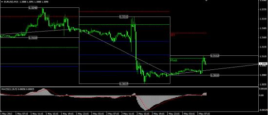 Евро Доллар Как думаете цели адекватны ???