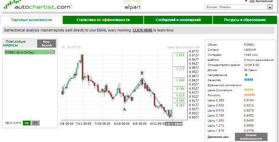 Подарки от Autochartista - USD-CHF  CAD-CHF